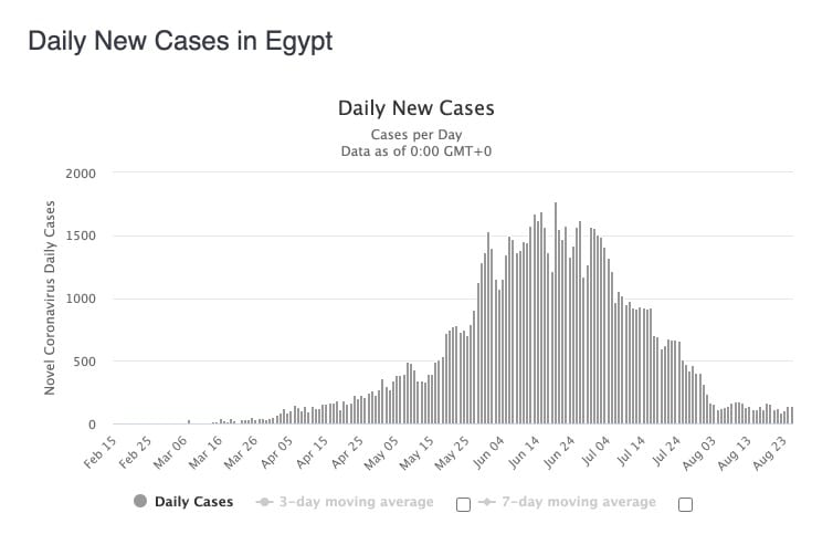 egypt reopening borders - covid stats