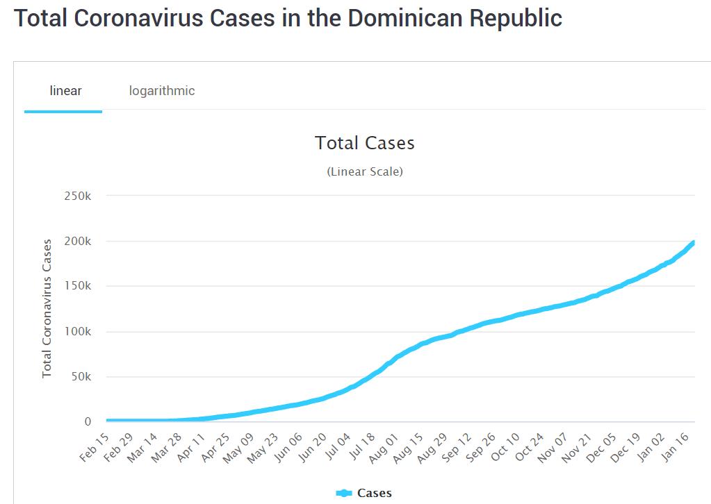 Covid-19 cases in the Dominican Republic
