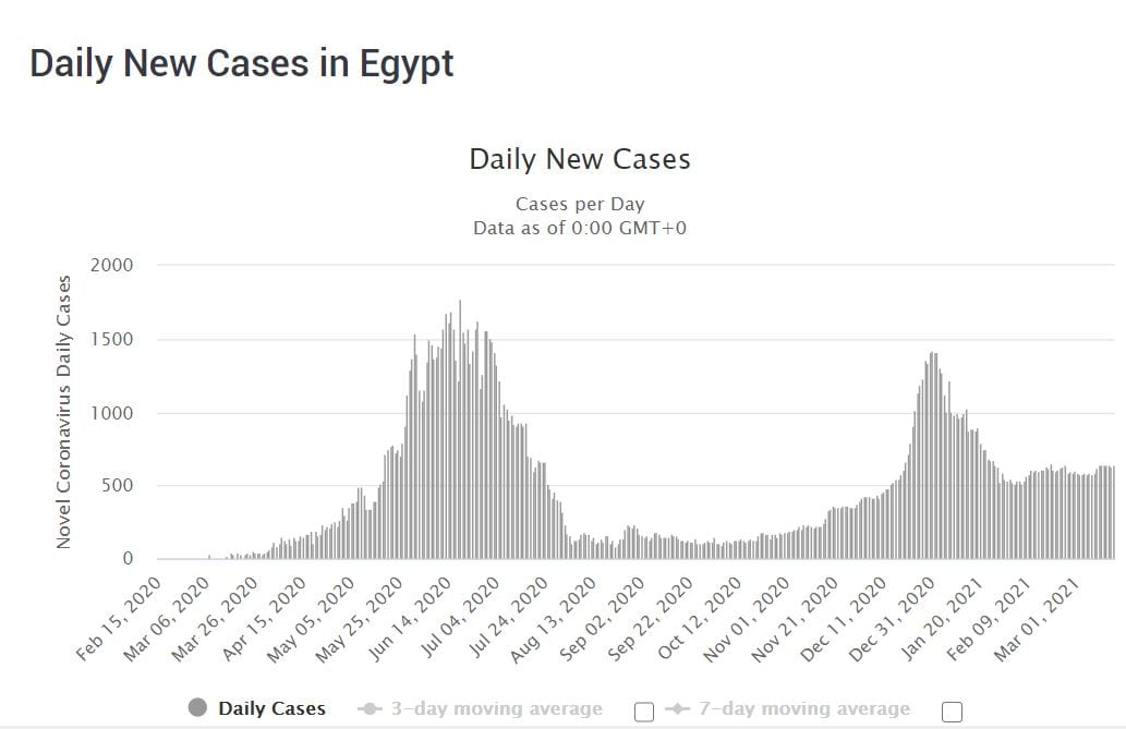 COVID-19 cases in Egypt