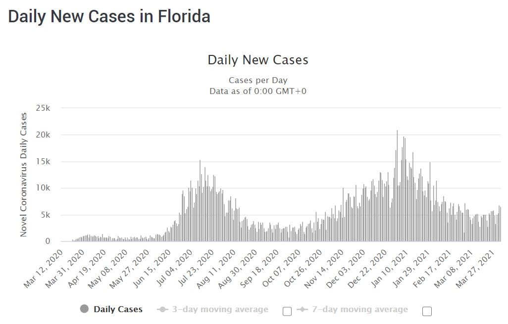 COVID-19 cases in Florida, total
