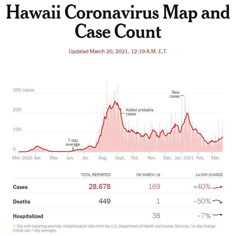 COVID-19 cases in Hawaii