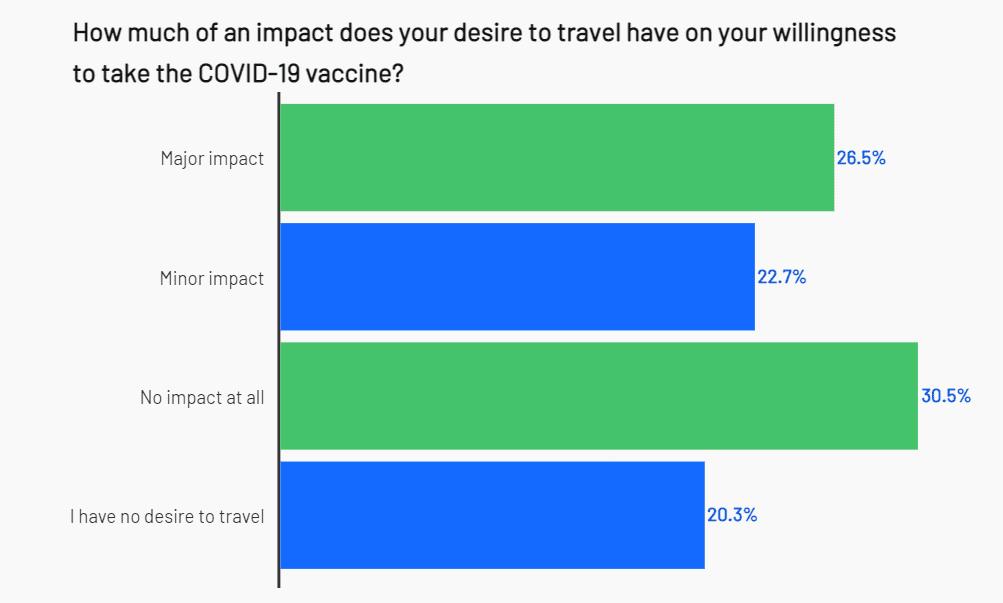 Vaccination vs desire to travel