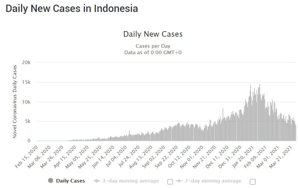 COVID-19 cases in Indonesia
