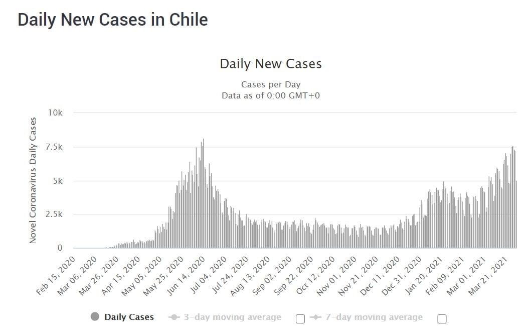 COVID-19 cases in Chile