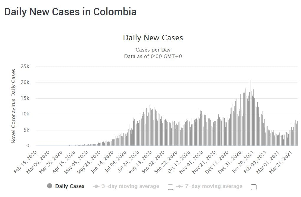 COVID-19 cases in Colombia