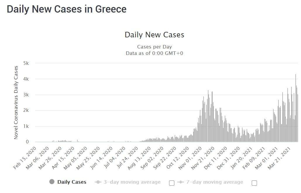 COVID-19 cases in Greece