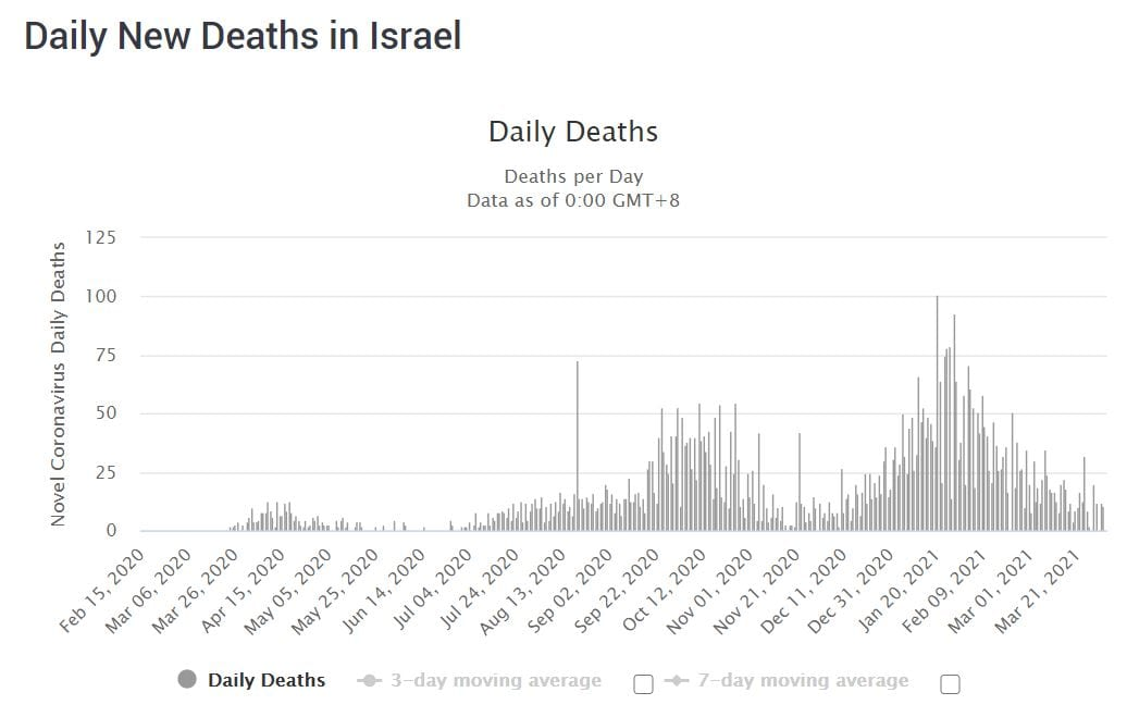 COVID-19 cases in Israel