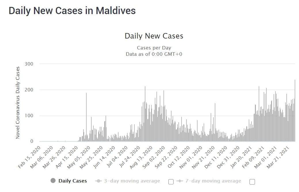 COVID-19 cases in Maldives