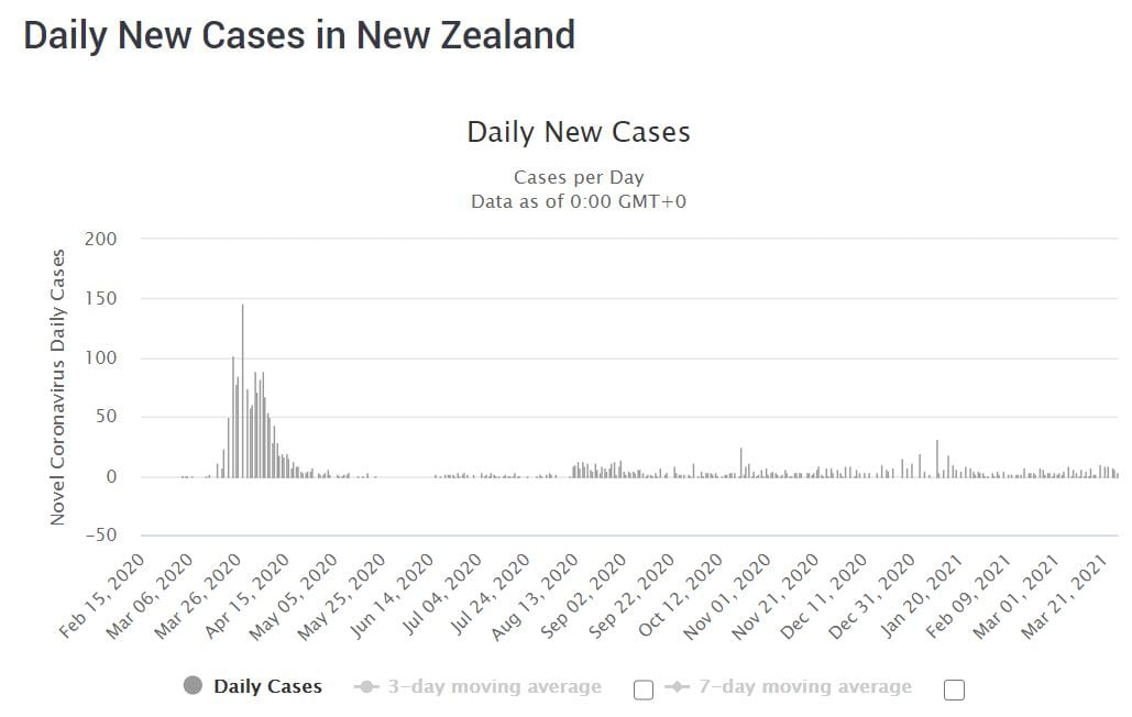COVID-19 cases in New Zealand