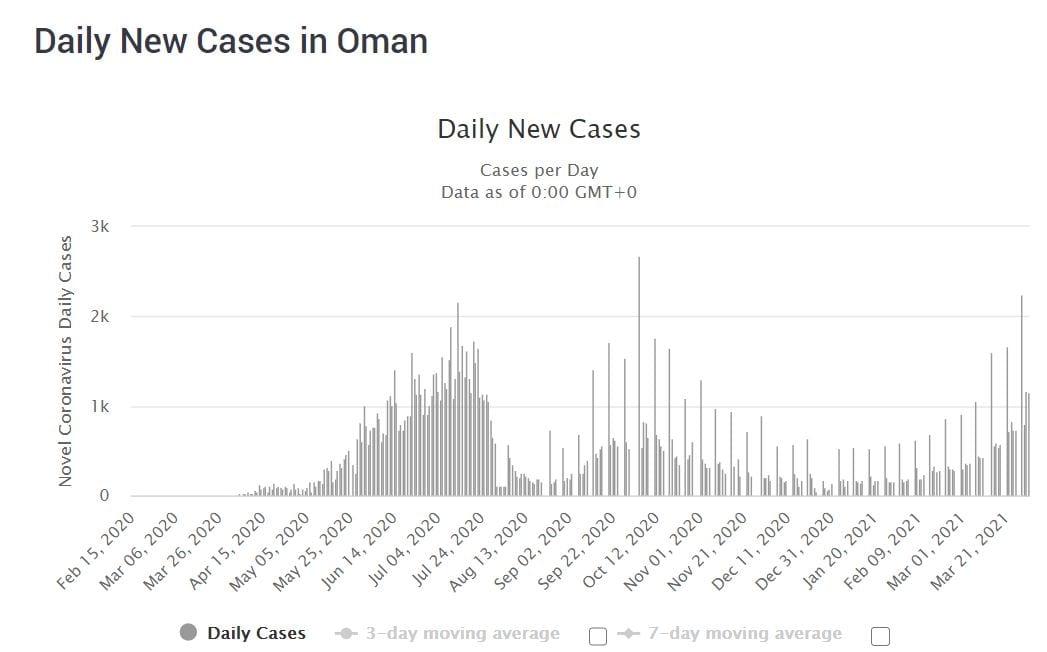 COVID-19 cases in Oman