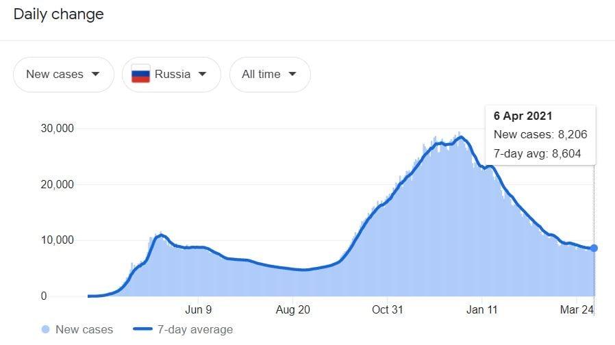 COVID-19 cases in Russia