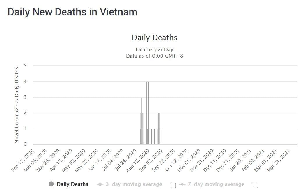 COVID-19 cases in Vietnam