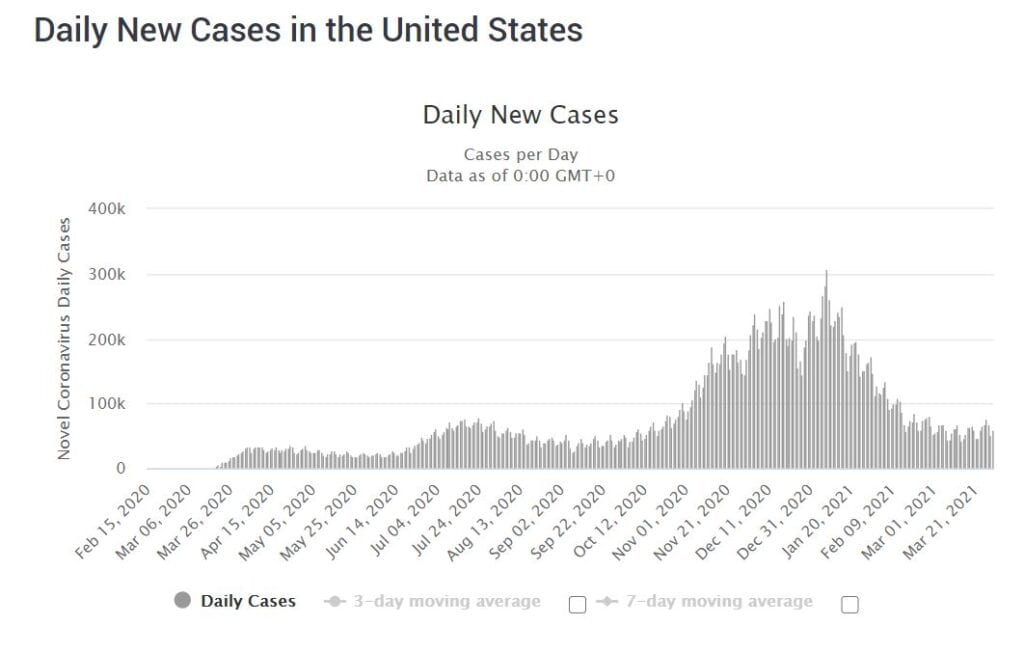 COVID-19 cases in the US
