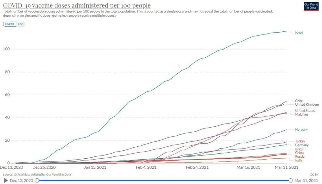 Vaccination progress in Maldives